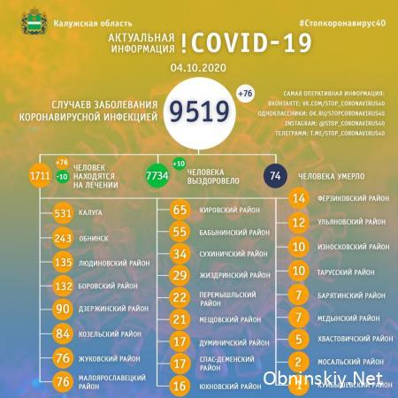 Количество заболевших коронавирусом в Калужской области 04.10.2020