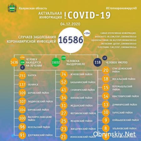Количество заболевших коронавирусом в Калужской области 04.12.2020