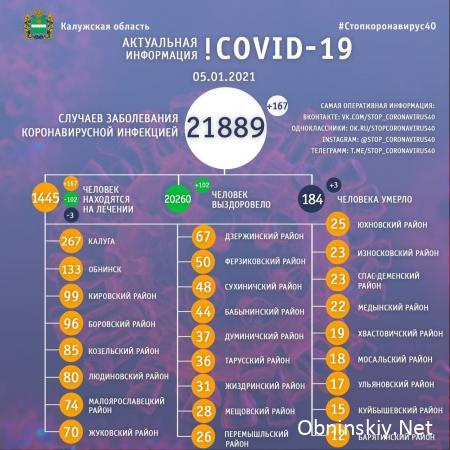 Количество заболевших коронавирусом в Калужской области 05.01.2021