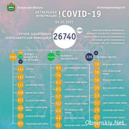 Количество заболевших коронавирусом в Калужской области 05.02.2021