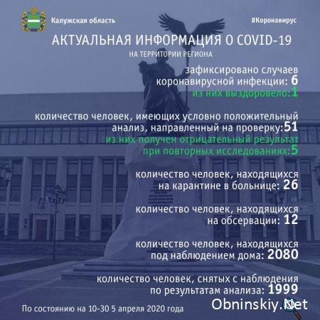 Количество заболевших коронавирусом в Калужской области 05.04.2020