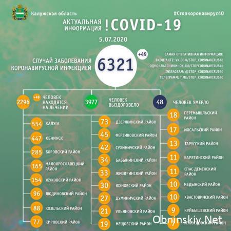 Количество заболевших коронавирусом в Калужской области 05.07.2020