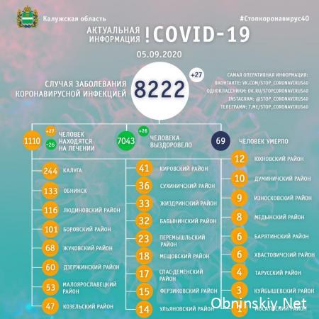 Количество заболевших коронавирусом в Калужской области 05.09.2020