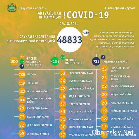 Количество заболевших коронавирусом в Калужской области 05.10.2021