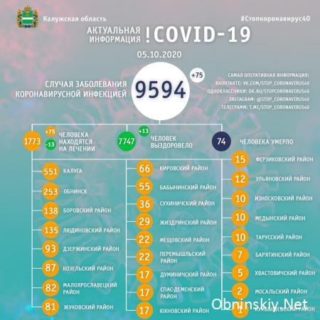 Количество заболевших коронавирусом в Калужской области 05.10.2020