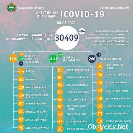 Количество заболевших коронавирусом в Калужской области 06.03.2021