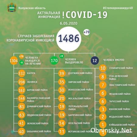 Количество заболевших коронавирусом в Калужской области 06.05.2020