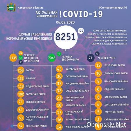 Количество заболевших коронавирусом в Калужской области 06.09.2020