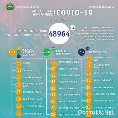 Количество заболевших коронавирусом в Калужской области 06.10.2021