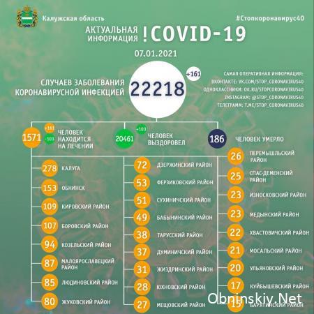 Количество заболевших коронавирусом в Калужской области 07.01.2021