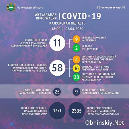 Количество заболевших коронавирусом в Калужской области 07.04.2020