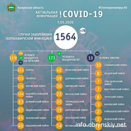 Количество заболевших коронавирусом в Калужской области 07.05.2020