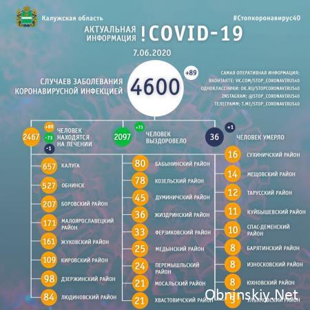 Количество заболевших коронавирусом в Калужской области 07.06.2020