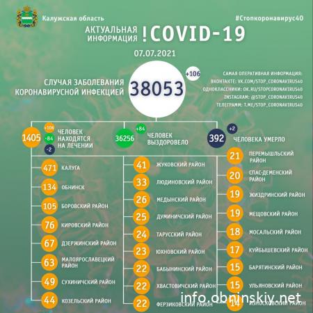 Количество заболевших коронавирусом в Калужской области 07.07.2021
