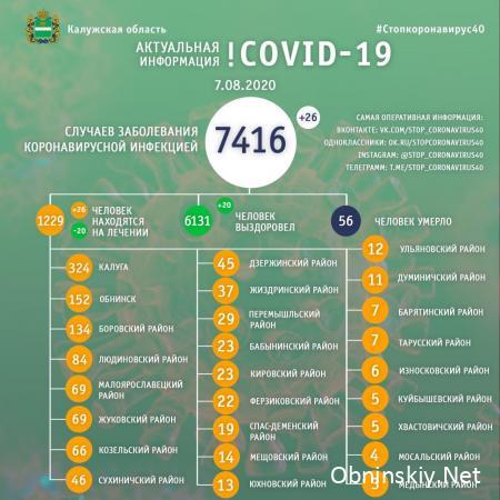 Количество заболевших коронавирусом в Калужской области 07.08.2020