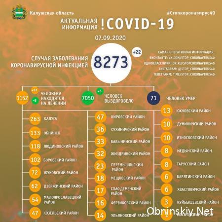 Количество заболевших коронавирусом в Калужской области 07.09.2020