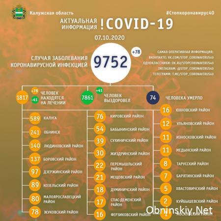 Количество заболевших коронавирусом в Калужской области 07.10.2020