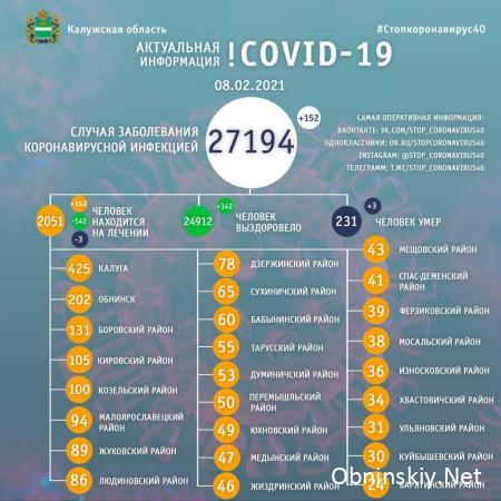 Количество заболевших коронавирусом в Калужской области 08.02.2021