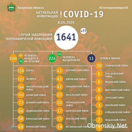 Количество заболевших коронавирусом в Калужской области 08.05.2020