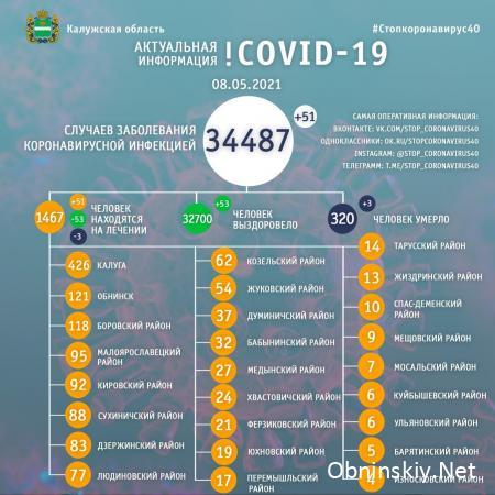 Количество заболевших коронавирусом в Калужской области 08.05.2021