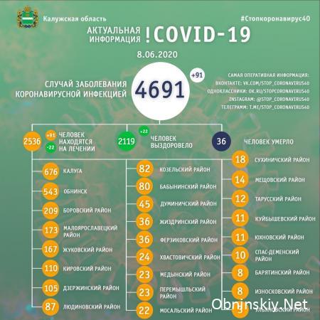 Количество заболевших коронавирусом в Калужской области 08.06.2020