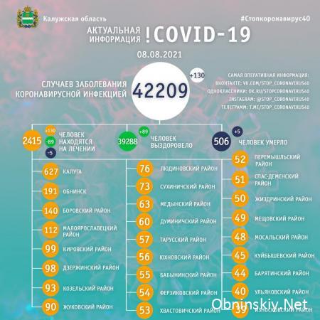 Количество заболевших коронавирусом в Калужской области 08.08.2021