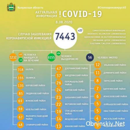 Количество заболевших коронавирусом в Калужской области 08.08.2020