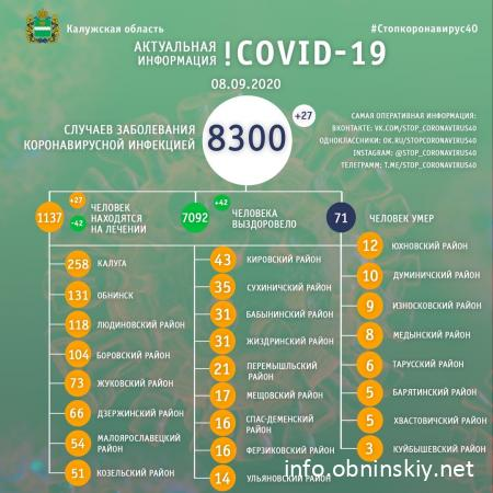 Количество заболевших коронавирусом в Калужской области 08.09.2020