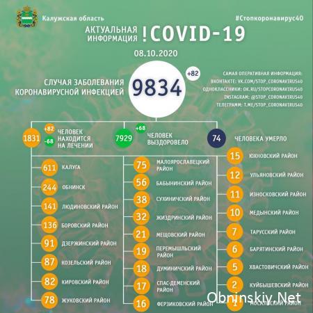 Количество заболевших коронавирусом в Калужской области 08.10.2020