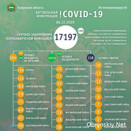Количество заболевших коронавирусом в Калужской области 08.12.2020