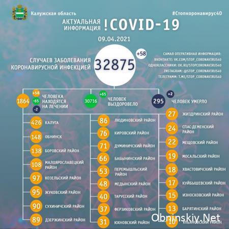 Количество заболевших коронавирусом в Калужской области 09.04.2021