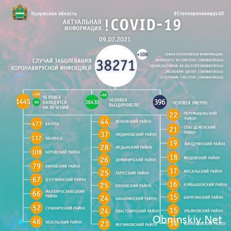 Количество заболевших коронавирусом в Калужской области 09.07.2021