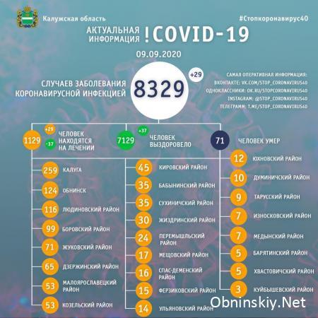 Количество заболевших коронавирусом в Калужской области 09.09.2020