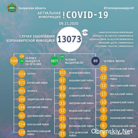 Количество заболевших коронавирусом в Калужской области 09.11.2020