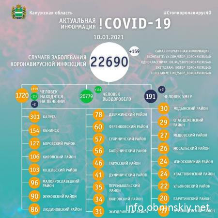 Количество заболевших коронавирусом в Калужской области 10.01.2021