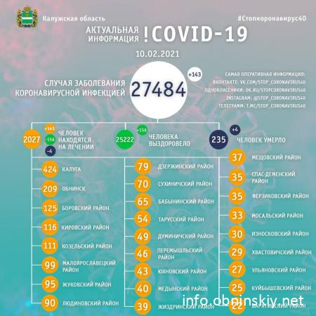Количество заболевших коронавирусом в Калужской области 10.02.2021