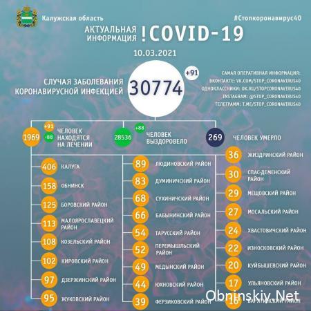 Количество заболевших коронавирусом в Калужской области 10.03.2021
