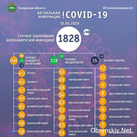 Количество заболевших коронавирусом в Калужской области 10.05.2020
