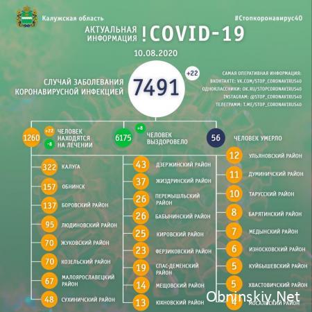 Количество заболевших коронавирусом в Калужской области 10.08.2020