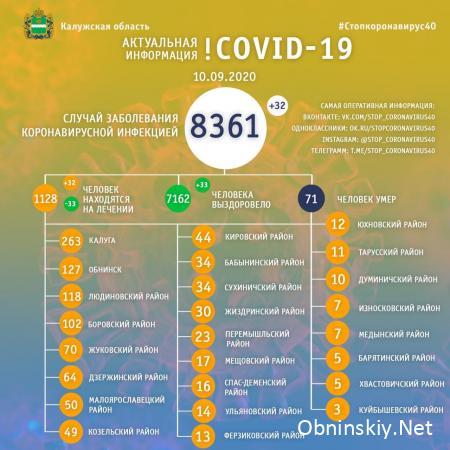 Количество заболевших коронавирусом в Калужской области 10.09.2020