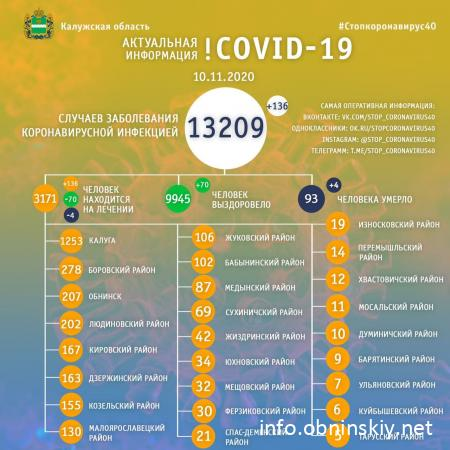 Количество заболевших коронавирусом в Калужской области 10.11.2020