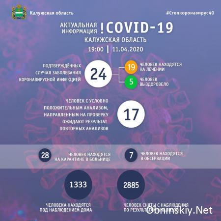 Количество заболевших коронавирусом в Калужской области 11.04.2020