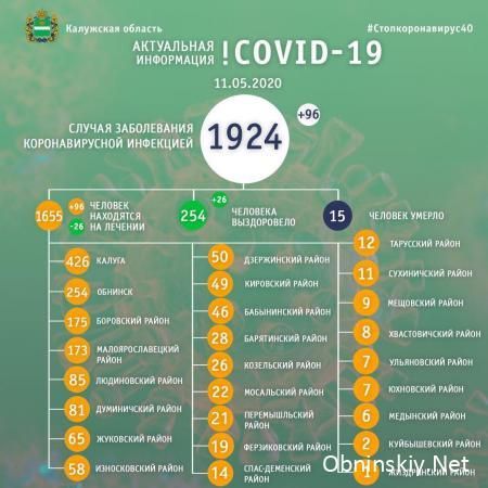 Количество заболевших коронавирусом в Калужской области 11.05.2020