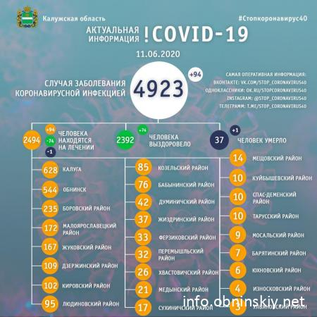 Количество заболевших коронавирусом в Калужской области 11.06.2020