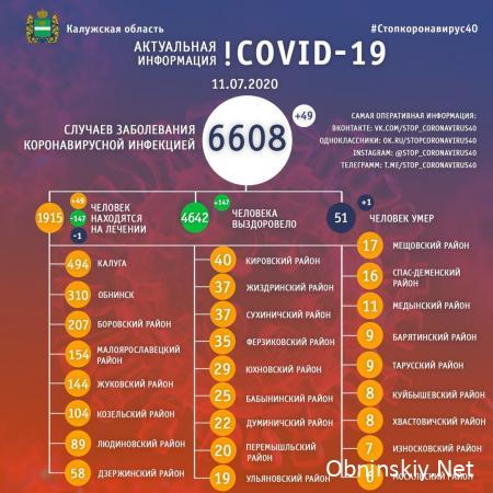Количество заболевших коронавирусом в Калужской области 11.07.2020