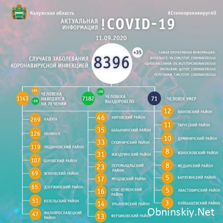 Количество заболевших коронавирусом в Калужской области 11.09.2020