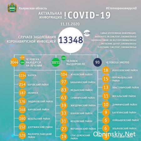 Количество заболевших коронавирусом в Калужской области 11.11.2020
