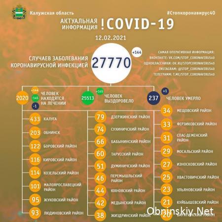 Количество заболевших коронавирусом в Калужской области 12.02.2021