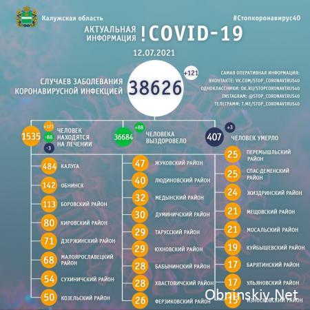 Количество заболевших коронавирусом в Калужской области 12.07.2021