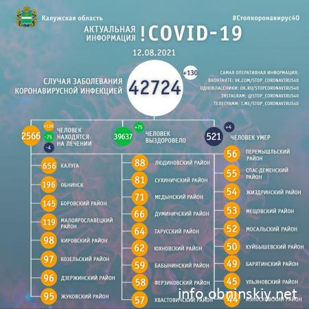 Количество заболевших коронавирусом в Калужской области 12.08.2021